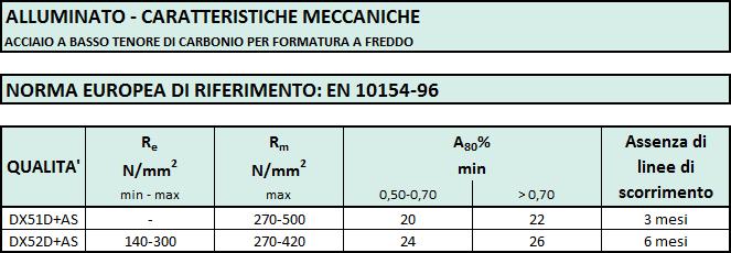 caratt-meccaniche-alluminato