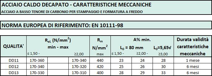 caratt-meccaniche-decapato